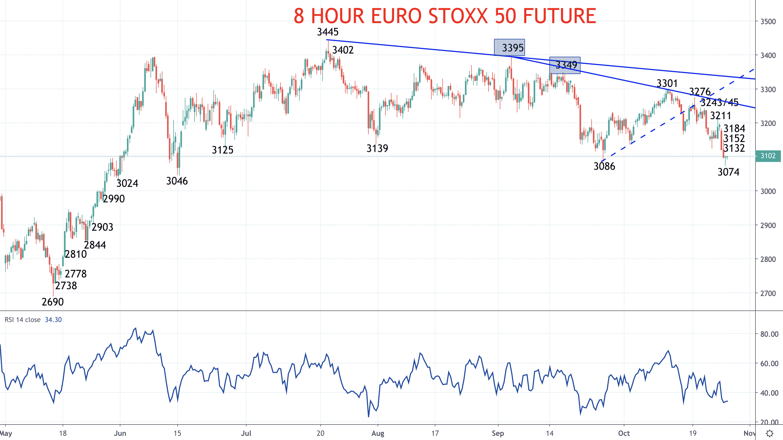 European stocks plunge (DAX and EURO STOXX 50 forecast) Image