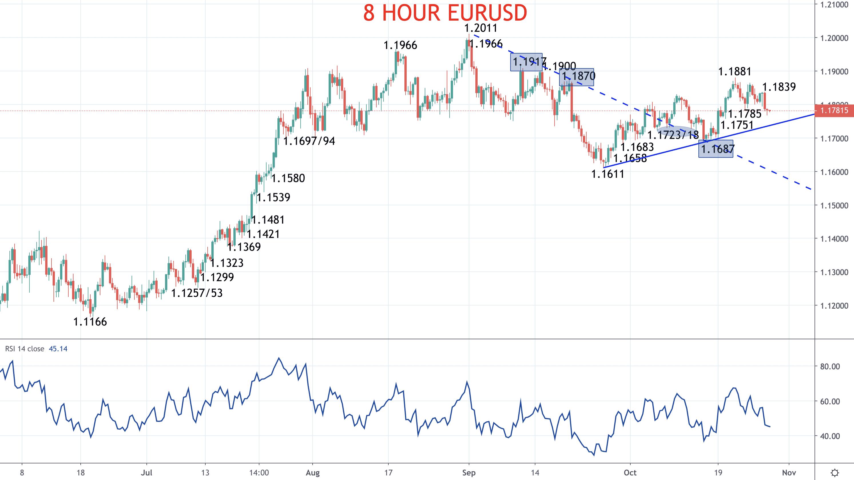 Euro and Pound outlooks mixed as EU-UK talks continue (EURUSD and GBPUSD forecasts) Image