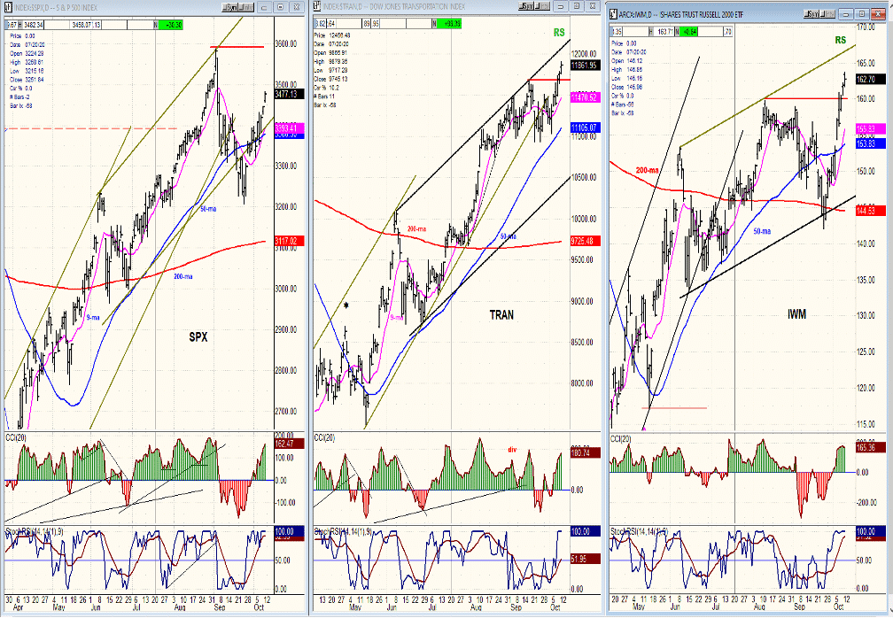 Short-term Top Expected – Market Turning Points Image